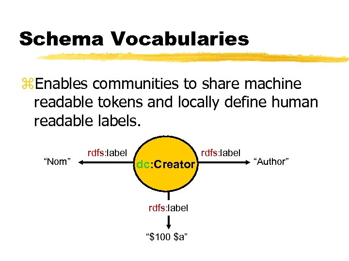 Schema Vocabularies z. Enables communities to share machine readable tokens and locally define human