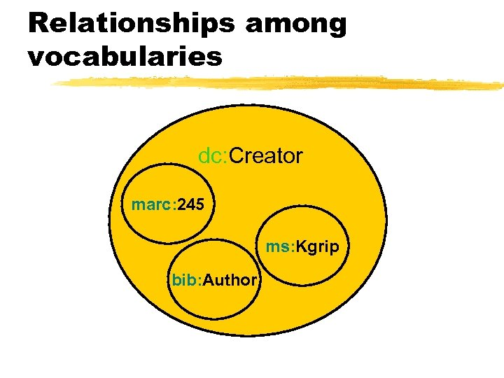 Relationships among vocabularies dc: Creator marc: 245 ms: Kgrip bib: Author
