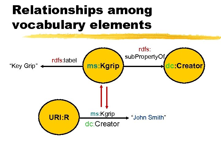 """Relationships among vocabulary elements """"Key Grip"""" rdfs: label URI: R rdfs: sub. Property. Of"""