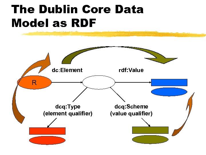 The Dublin Core Data Model as RDF dc: Element rdf: Value dcq: Type (element