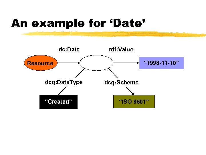 """An example for 'Date' dc: Date rdf: Value """" 1998 -11 -10"""" Resource dcq:"""