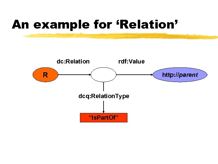 An example for 'Relation' dc: Relation rdf: Value R http: //parent dcq: Relation. Type