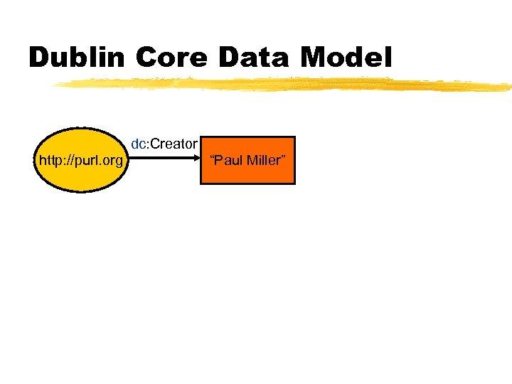 "Dublin Core Data Model dc: Creator http: //purl. org ""Paul Miller"""