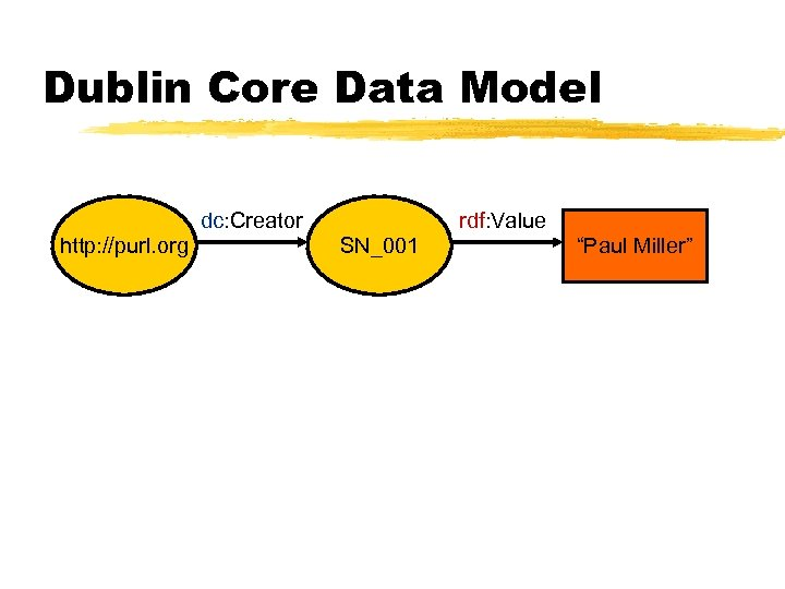 "Dublin Core Data Model dc: Creator http: //purl. org rdf: Value SN_001 ""Paul Miller"""