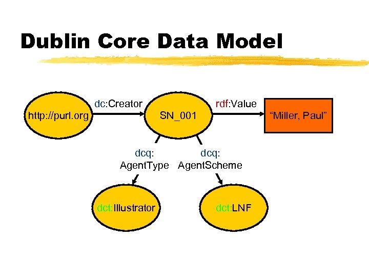 "Dublin Core Data Model dc: Creator http: //purl. org rdf: Value SN_001 ""Miller, Paul"""