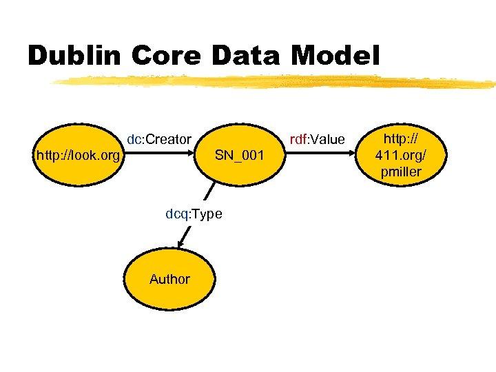 Dublin Core Data Model dc: Creator http: //look. org rdf: Value SN_001 dcq: Type