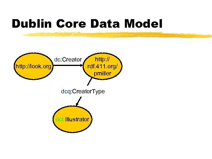 Dublin Core Data Model dc: Creator http: //look. org http: // rdf. 411. org/