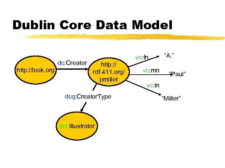 Dublin Core Data Model dc: Creator http: //look. org vc: fn http: // rdf.