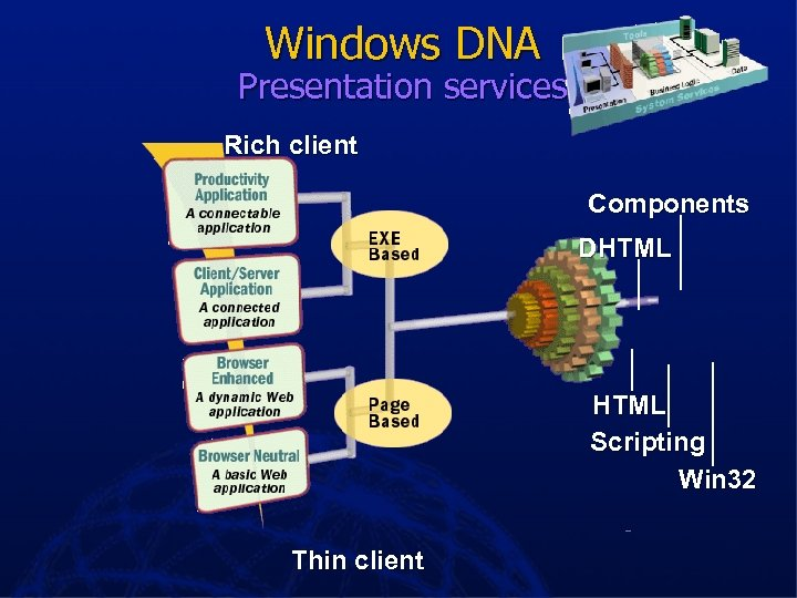 Windows DNA Presentation services Rich client Components DHTML Scripting Win 32 Thin client