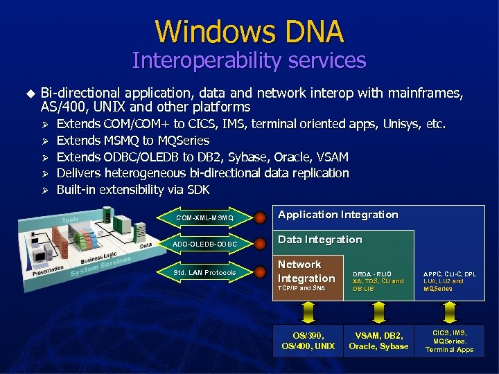 Windows DNA Interoperability services u Bi-directional application, data and network interop with mainframes, AS/400,