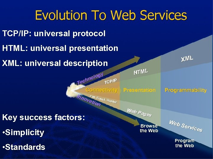 Evolution To Web Services TCP/IP: universal protocol HTML: universal presentation XML: universal description gy