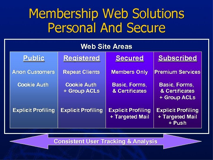 Membership Web Solutions Personal And Secure Web Site Areas Public Registered Secured Subscribed Anon