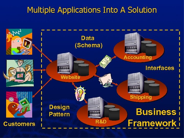 Multiple Applications Into A Solution Data (Schema) Accounting Interfaces Website Shipping Design Pattern Customers