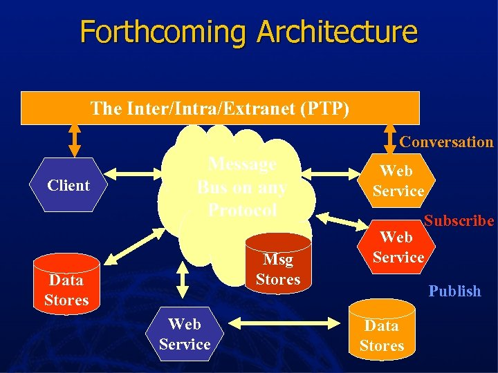 Forthcoming Architecture The Inter/Intra/Extranet (PTP) Conversation Client Message Bus on any Protocol Msg Stores