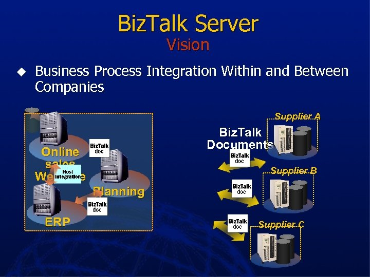Biz. Talk Server Vision u Business Process Integration Within and Between Companies Supplier A