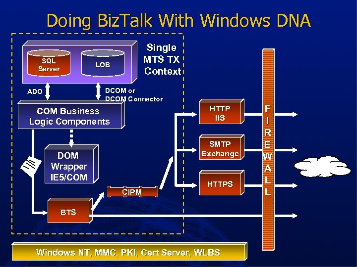 Doing Biz. Talk With Windows DNA SQL Server Single MTS TX Context LOB DCOM