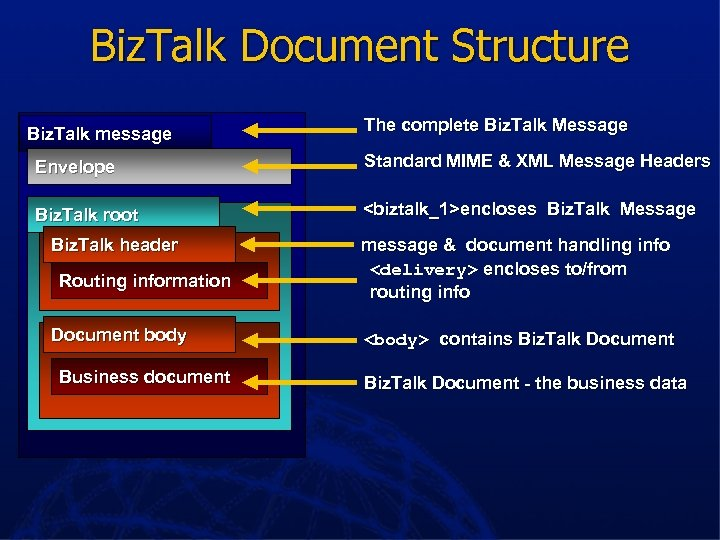 Biz. Talk Document Structure Biz. Talk message The complete Biz. Talk Message Envelope Standard