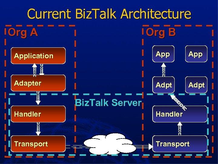 Current Biz. Talk Architecture Org A Org B Application App Adapter Adpt Biz. Talk
