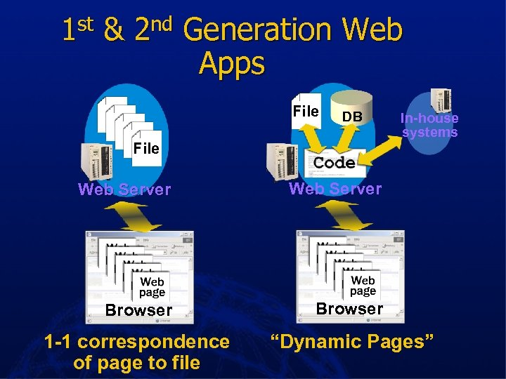 1 st & 2 nd Generation Web Apps File DB File In-house systems Web