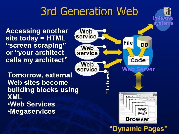 3 rd Generation Web Web service site File Web Web service site Tomorrow, external