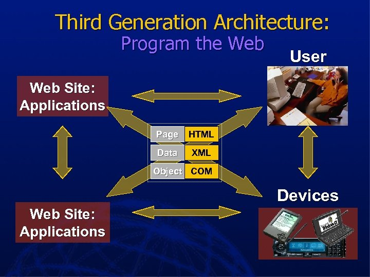 Third Generation Architecture: Program the Web User Web Site: Applications Page HTML Data XML