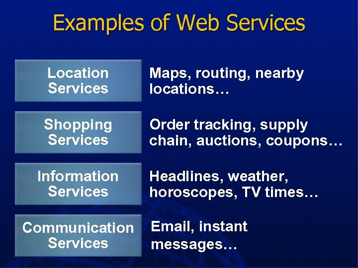 Examples of Web Services Location Services Maps, routing, nearby locations… Shopping Services Order tracking,