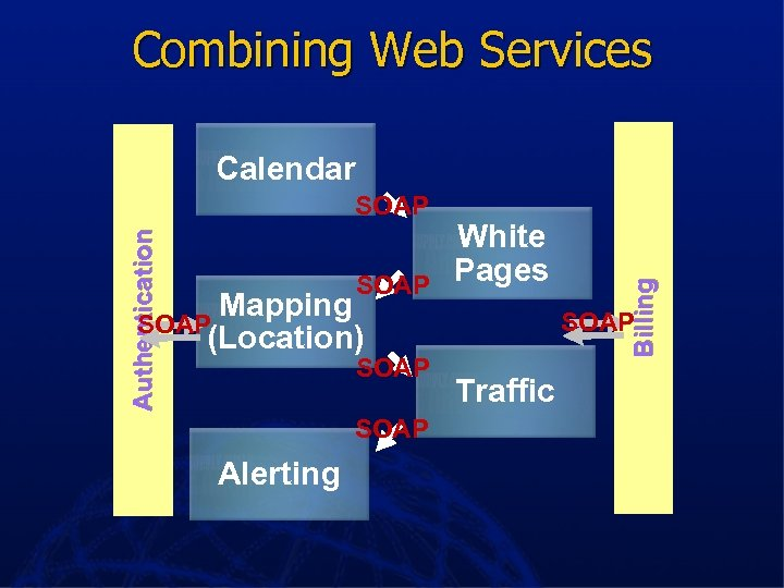 Combining Web Services Authentication SOAP Mapping SOAP (Location) SOAP Alerting White Pages Billing Calendar