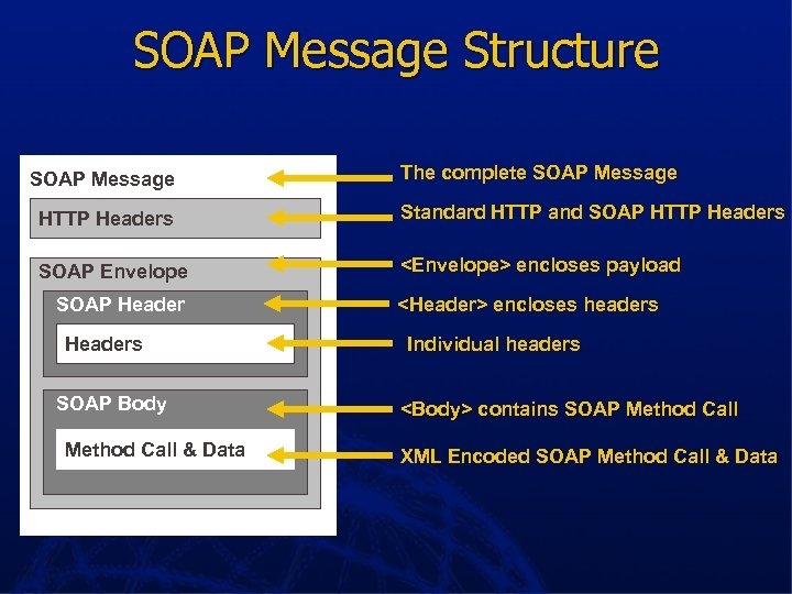 SOAP Message Structure SOAP Message The complete SOAP Message HTTP Headers Standard HTTP and