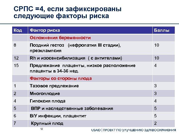 СРПС =4, если зафиксированы следующие факторы риска Код Фактор риска Баллы Осложнения беременности 8