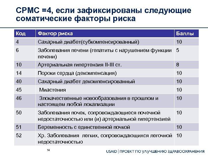 СРМС =4, если зафиксированы следующие соматические факторы риска Код Фактор риска Баллы 4 Сахарный