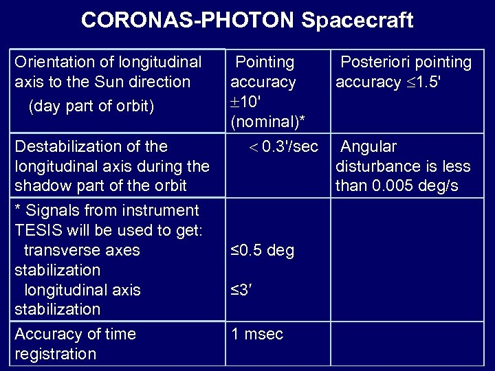 CORONAS-PHOTON Spacecraft Orientation of longitudinal axis to the Sun direction (day part of orbit)