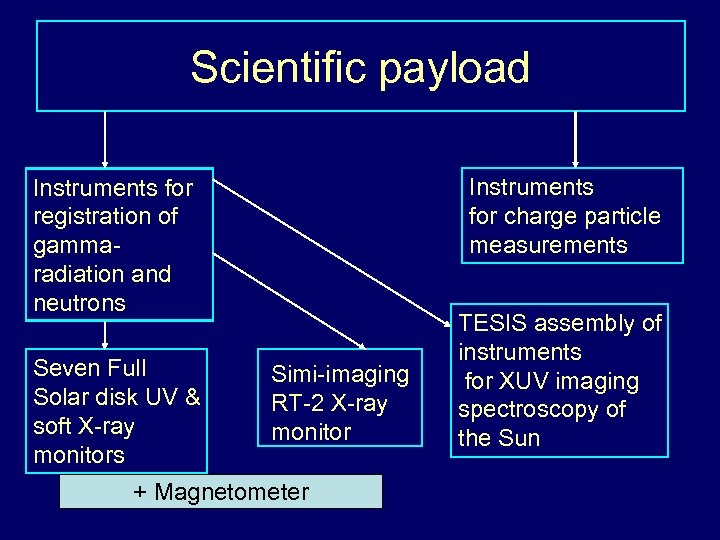Scientific payload Instruments for charge particle measurements Instruments for registration of gammaradiation and neutrons