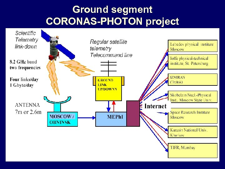 Ground segment CORONAS-PHOTON project