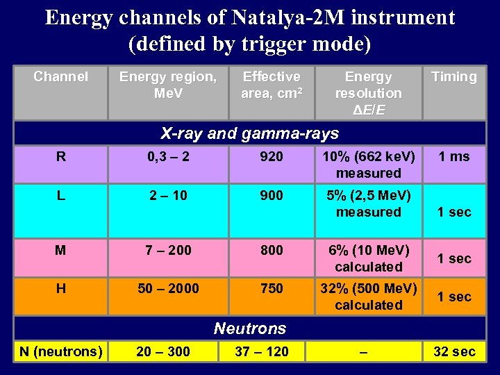 Energy channels of Natalya-2 M instrument (defined by trigger mode) Channel Energy region, Me.