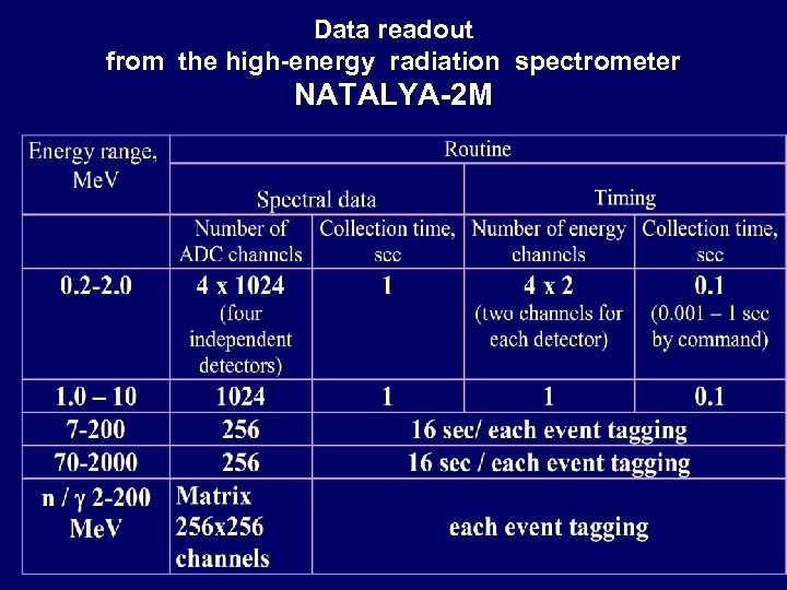 Data readout from the high-energy radiation spectrometer NATALYA-2 M