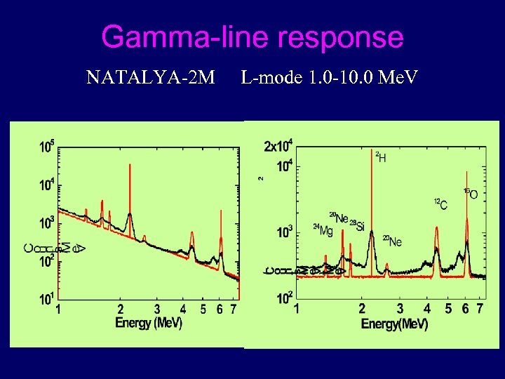 Gamma-line response NATALYA-2 M L-mode 1. 0 -10. 0 Me. V