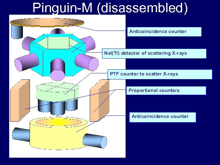 Pinguin-M (disassembled) Anticoincidence counter Na. I(Tl) detector of scattering X-rays PTF counter to scatter