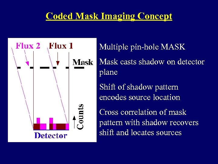 Coded Mask Imaging Concept Multiple pin-hole MASK Mask casts shadow on detector plane Shift