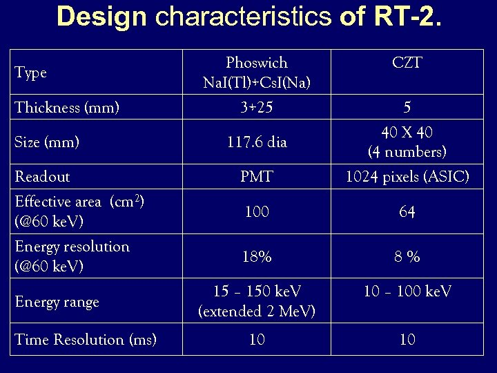 Design characteristics of RT-2. Type Thickness (mm) Phoswich Na. I(Tl)+Cs. I(Na) 3+25 CZT 5