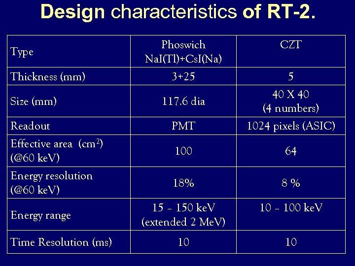 Design characteristics of RT-2. Type Thickness (mm) Phoswich Na. I(Tl)+Cs. I(Na) 3+25 CZT 5