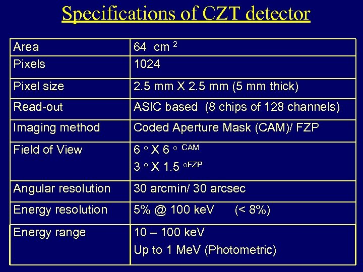 Specifications of CZT detector Area Pixels 64 cm 2 1024 Pixel size 2. 5