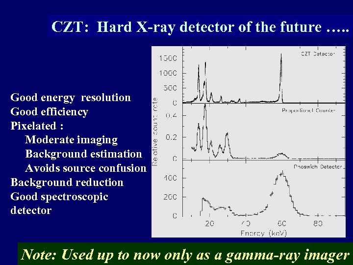 CZT: Hard X-ray detector of the future …. . Good energy resolution Good efficiency