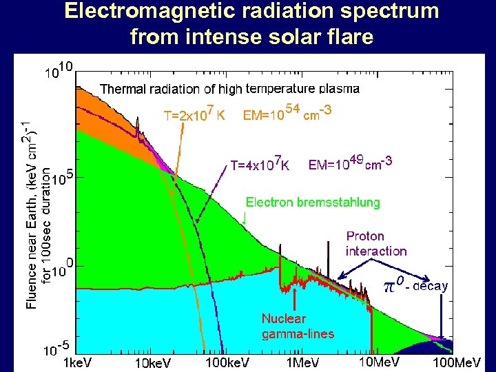Electromagnetic radiation spectrum from intense solar flare