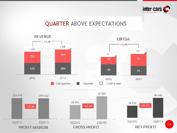 QUARTER ABOVE EXPECTATIONS REVENUE EBITDA + 14, 5% 1 422 2 nd quarter +25.
