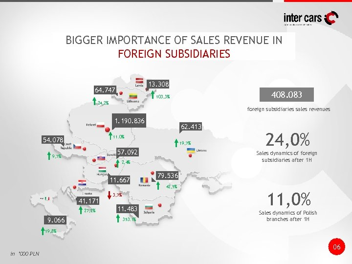 BIGGER IMPORTANCE OF SALES REVENUE IN FOREIGN SUBSIDIARIES 13. 308 64. 747 408. 083