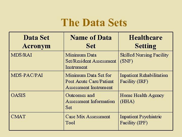 The Data Sets Data Set Acronym Name of Data Set Healthcare Setting MDS/RAI Minimum
