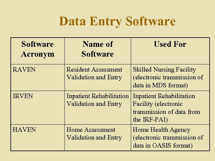 Data Entry Software Acronym Name of Software Used For RAVEN Resident Assessment Validation and