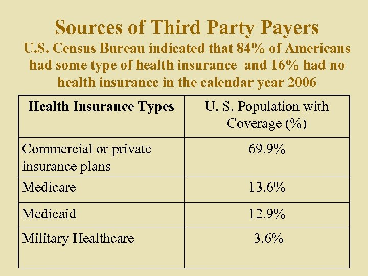Sources of Third Party Payers U. S. Census Bureau indicated that 84% of Americans