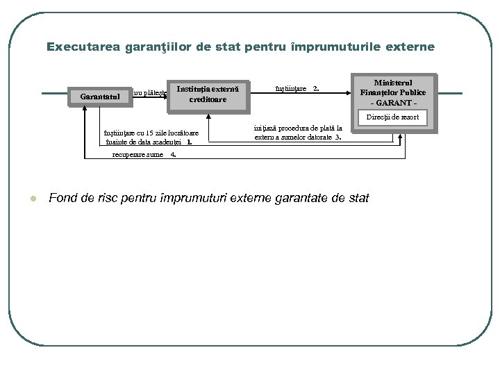 Executarea garanţiilor de stat pentru împrumuturile externe Garantatul nu plăteşte Instituţia externă creditoare înştiinţare