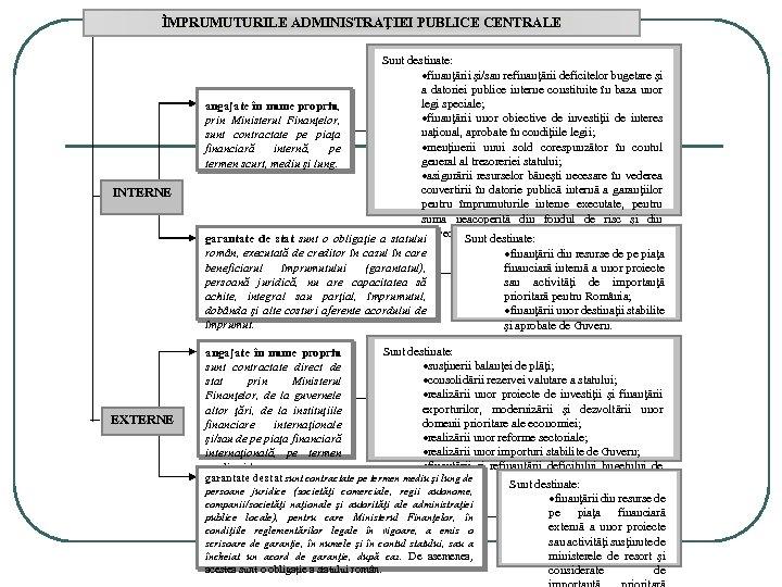ÎMPRUMUTURILE ADMINISTRAŢIEI PUBLICE CENTRALE INTERNE EXTERNE Sunt destinate: ·finanţării şi/sau refinanţării deficitelor bugetare şi